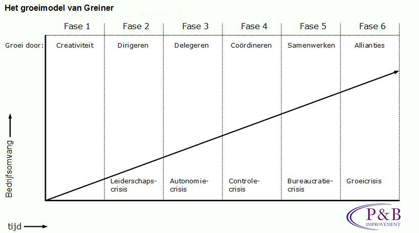 Greiner groei fases. Personal & Business Improvement