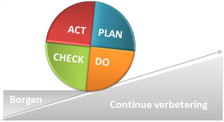 Verandermanagement. Personal & Business Improvement